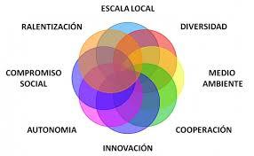 rete agrosociale